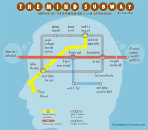 getting-on-the-entrepreneur-line-of-thinking-infographic_29524
